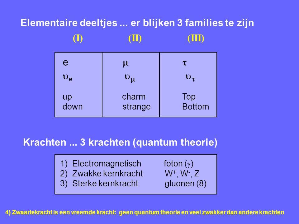 Elementaire deeltjes... er blijken 3 families te zijn 4) Zwaartekracht is een vreemde kracht: geen quantum theorie en veel zwakker dan andere krachten