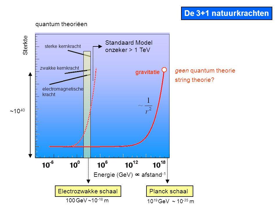 Modellen met extra dimensies De gravitatie veldlijnen strekken zich uit in het grote 4+n dimensionale volume 4 dimensies 4+n dimensies 10 3 GeV ~ 10 -19 m10 19 GeV ~ 10 -35 m