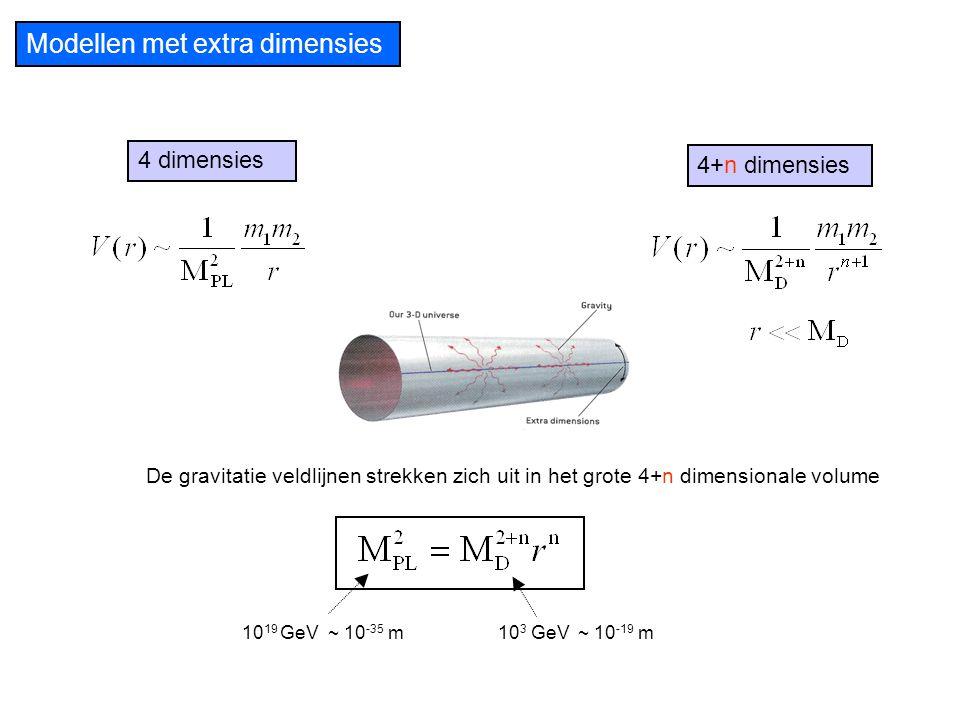 Modellen met extra dimensies De gravitatie veldlijnen strekken zich uit in het grote 4+n dimensionale volume 4 dimensies 4+n dimensies 10 3 GeV ~ 10 -
