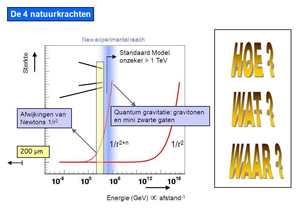 Hoe zie je de extra dimensies: De experimentele signatuur: massaloos graviton met impuls p i (gequantiseerd) in extra dimensie R is grootR is klein Gravitonen vervallen in alle deeltjesparen Experimenteel schoonste verval is G → e + e - graviton e+ e-e- 4dim-voorspelling m e + e - (GeV) massief graviton met massa m i (4+n)-dimensies (4)-dimensies