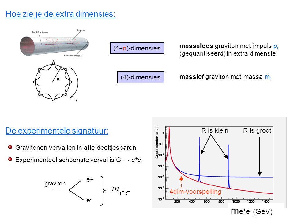Hoe zie je de extra dimensies: De experimentele signatuur: massaloos graviton met impuls p i (gequantiseerd) in extra dimensie R is grootR is klein Gr