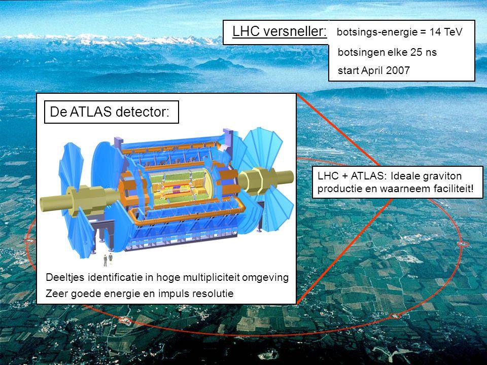 RsRs parton critical energy density M BH = 1 TeV: 10 7 zwarte gaten per jaar Gravitatie is sterk → veel makkelijker om zwarte gaten te maken Een zwart gat 'verdampt' via Hawking straling (QM effect) Experimenteel signaal geeft ook informatie over n en M D Signaal in de ATLAS detector: Waarneembaar als hoog-energetische e + e - -paren met ongebruikelijke hoekverdeling en deeltjescombinaties BONUS Produceren van mini zwarte gaten: