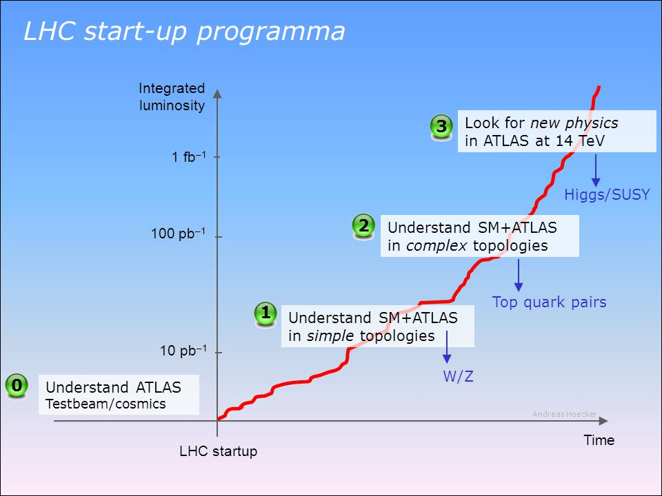 1 fb –1 100 pb –1 10 pb –1 Integrated luminosity Time LHC startup 0 Understand ATLAS Testbeam/cosmics 1 Understand SM+ATLAS in simple topologies Under