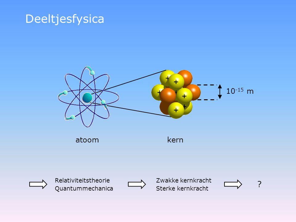 Deeltjesfysica atoom kern 10 -15 m Relativiteitstheorie Quantummechanica Zwakke kernkracht Sterke kernkracht