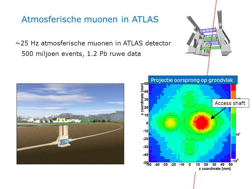 500 miljoen events, 1.2 Pb ruwe data Atmosferische muonen in ATLAS ~25 Hz atmosferische muonen in ATLAS detector Projectie oorsprong op grondvlak Access shaft