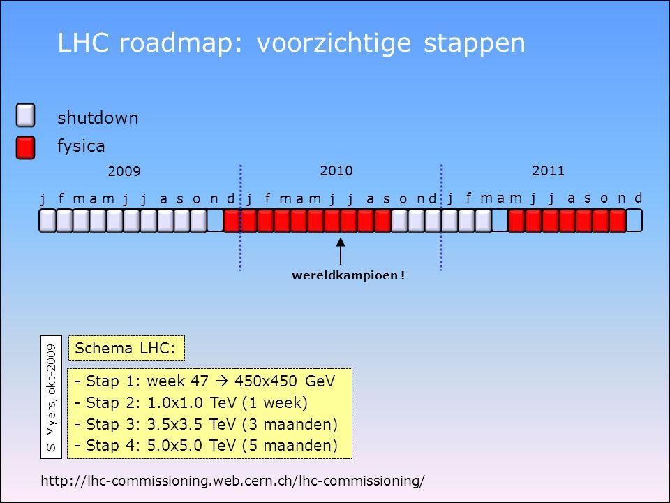 LHC roadmap: voorzichtige stappen 2009 j f m a m j j a s o n d 20102011 shutdown fysica - Stap 1: week 47  450x450 GeV - Stap 2: 1.0x1.0 TeV (1 week) - Stap 3: 3.5x3.5 TeV (3 maanden) - Stap 4: 5.0x5.0 TeV (5 maanden) wereldkampioen .