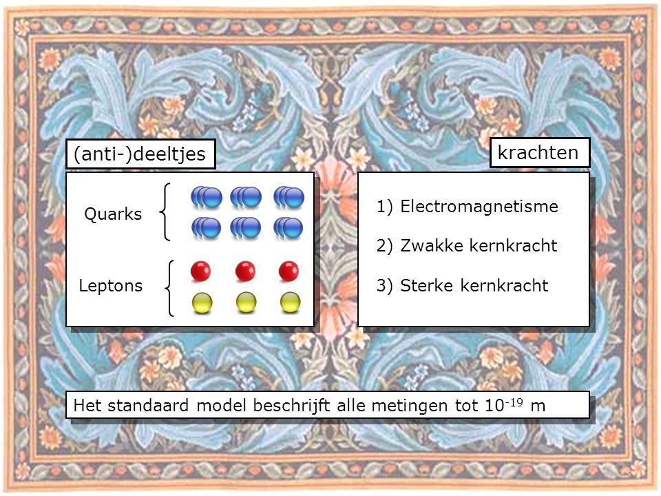 (anti-)deeltjes krachten Quarks Leptons 1) Electromagnetisme 2) Zwakke kernkracht 3) Sterke kernkracht Het standaard model beschrijft alle metingen tot 10 -19 m