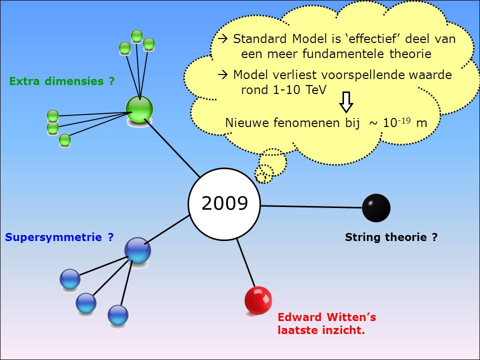 2009  Standard Model is 'effectief' deel van een meer fundamentele theorie  Model verliest voorspellende waarde rond 1-10 TeV Supersymmetrie .