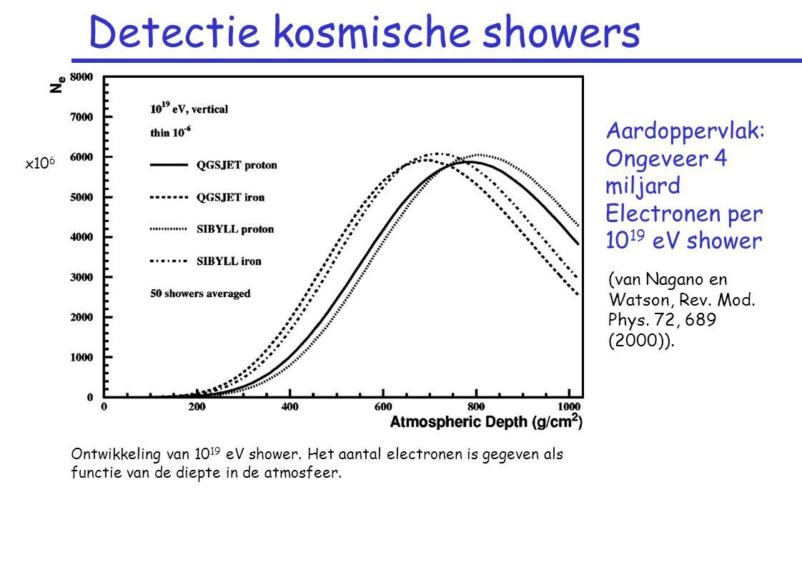 Detectie kosmische showers Aardoppervlak: Ongeveer 4 miljard Electronen per 10 19 eV shower Ontwikkeling van 10 19 eV shower.