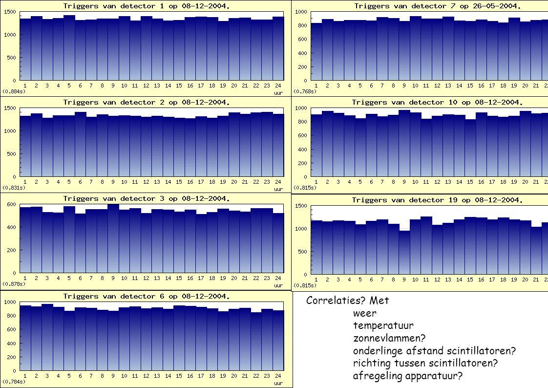 Correlaties. Met weer temperatuur zonnevlammen. onderlinge afstand scintillatoren.