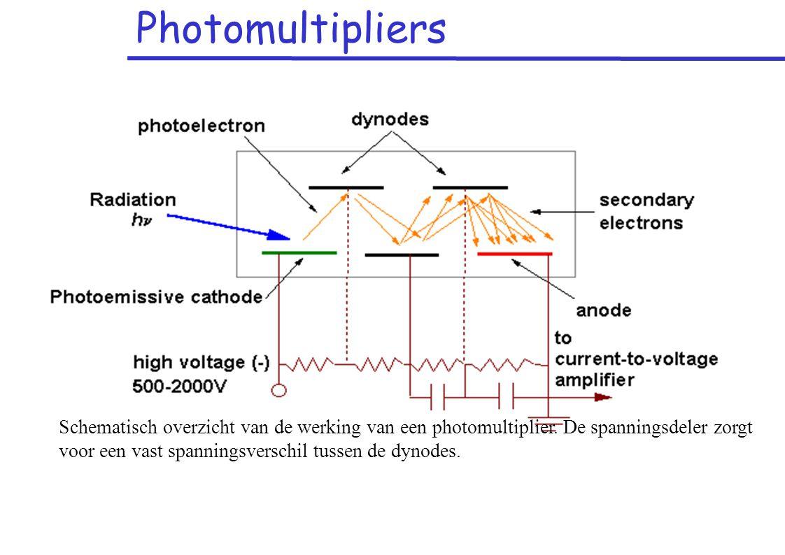 Photomultipliers Schematisch overzicht van de werking van een photomultiplier.