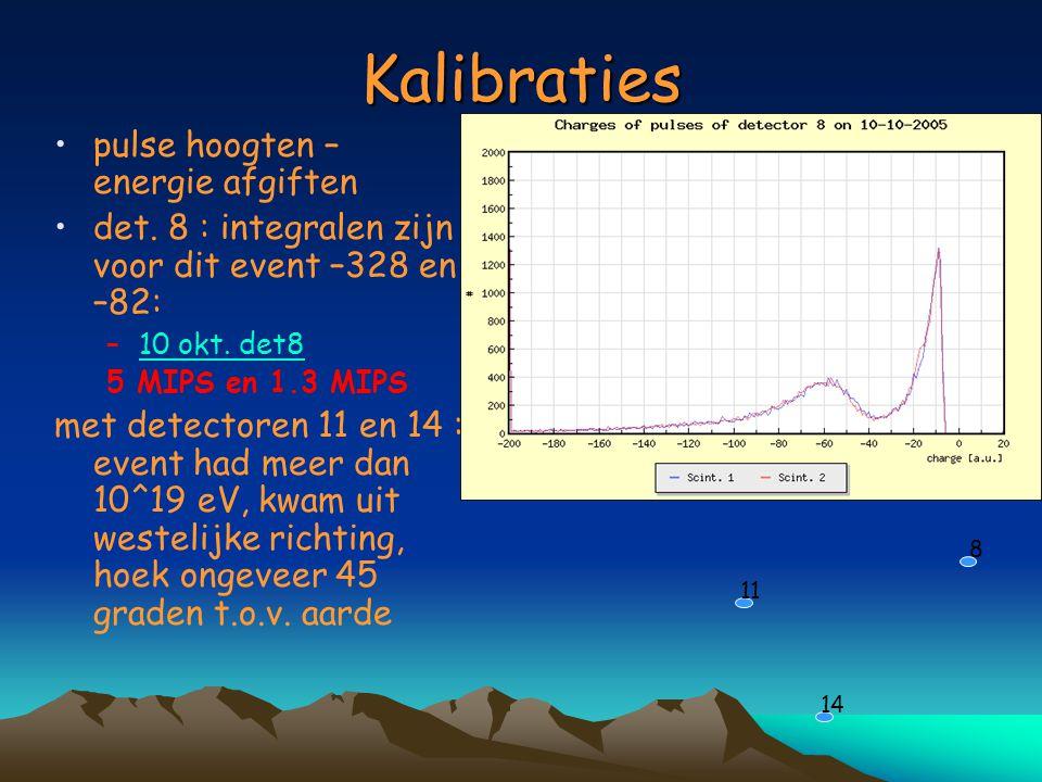 Kalibraties pulse hoogten – energie afgiften det. 8 : integralen zijn voor dit event –328 en –82: –10 okt. det810 okt. det8 5 MIPS en 1.3 MIPS met det