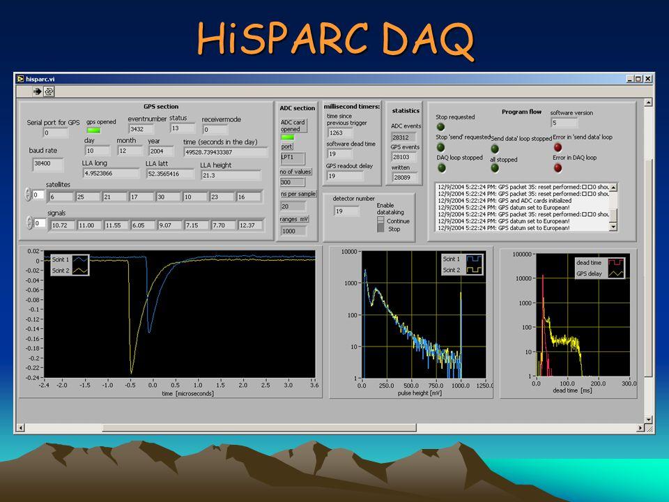 Data : via websiteData : via website MySql databaseMySql database http://www.hisparc.