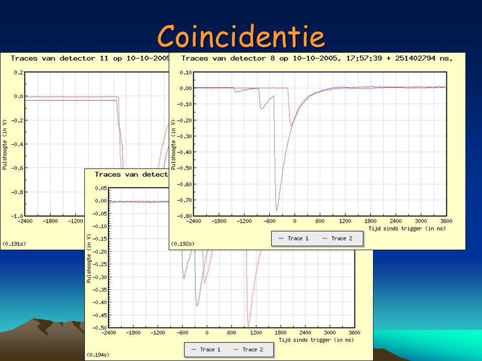 Kalibraties pulse hoogten – energie afgiften det.