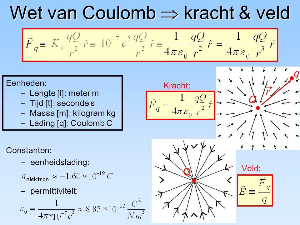 Wet van Coulomb  kracht & veld Kracht: q Q r Constanten: –eenheidslading: –permittiviteit: Eenheden: – Lengte [l]: meter m – Tijd [t]: seconde s – Ma