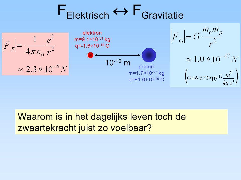 F Elektrisch  F Gravitatie 10 -10 m elektron m=9.1  10 -31 kg q=-1.6  10 -19 C proton m=1.7  10 -27 kg q=+1.6  10 -19 C Waarom is in het dagelijk