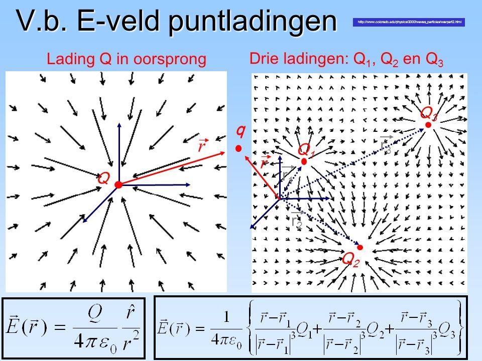 V.b. E-veld puntladingen Q r q Lading Q in oorsprong Drie ladingen: Q 1, Q 2 en Q 3 Q3Q3 Q1Q1 Q2Q2 q r r1r1 r2r2 r3r3 http://www.colorado.edu/physics/