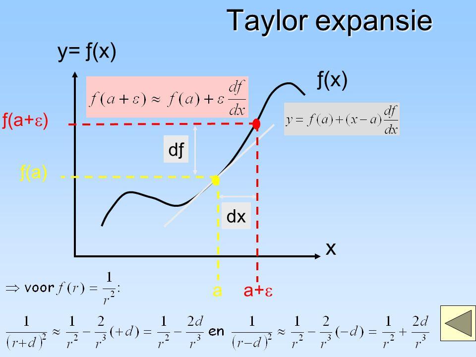 ƒ(x) x y= ƒ(x) dx dƒ Taylor expansie a ƒ(a) a+  ƒ(a+  )