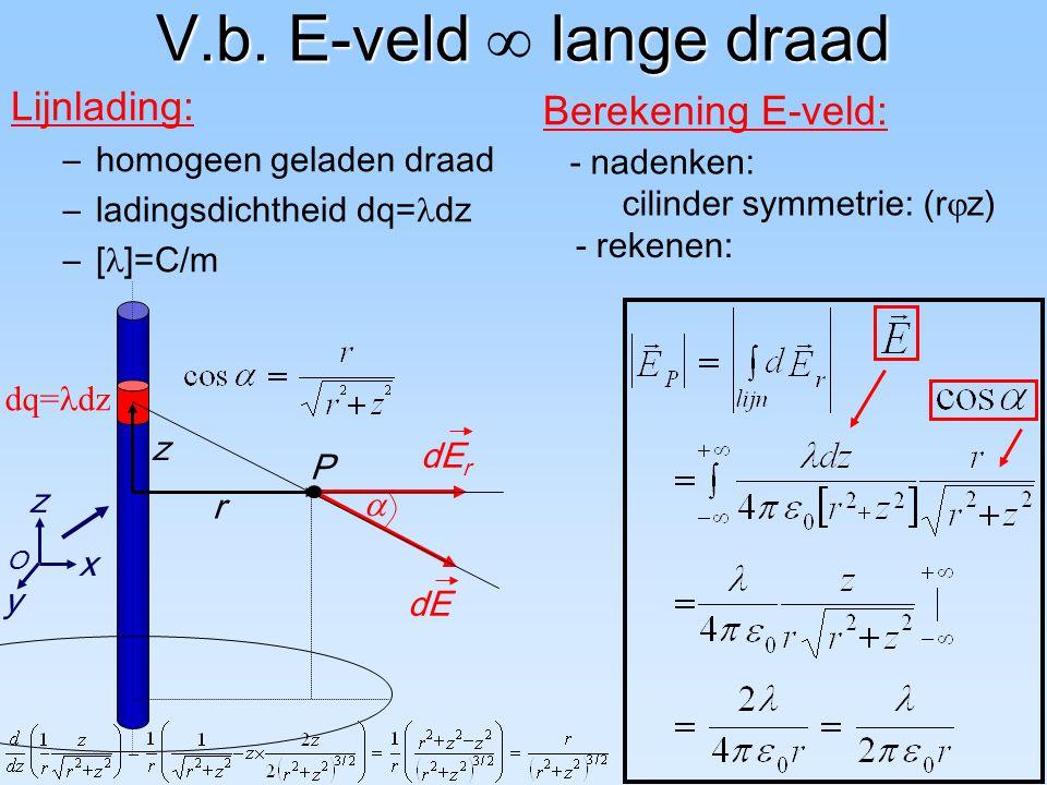 dq= dz V.b. E-veld lange draad V.b. E-veld  lange draad Lijnlading: –homogeen geladen draad –ladingsdichtheid dq= dz –[ ]=C/m Berekening E-veld: dE d