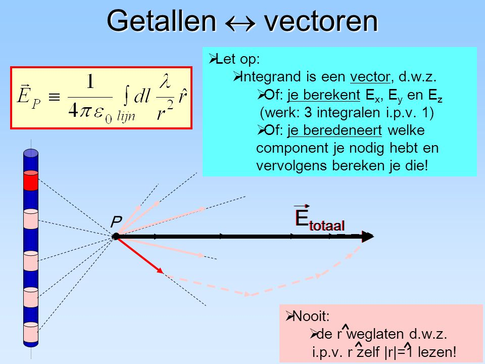 E totaal P Getallen  vectoren  Let op:  Integrand is een vector, d.w.z.  Of: je berekent E x, E y en E z    (werk: 3 integralen i.p.v. 1)  Of:
