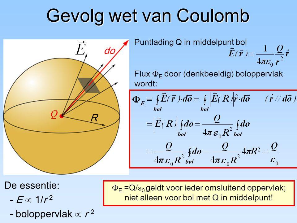 Gevolg wet van Coulomb Flux  E door (denkbeeldig) boloppervlak wordt: De essentie: - E  1/r 2 - boloppervlak  r 2  E =Q/  0 geldt voor ieder omsl