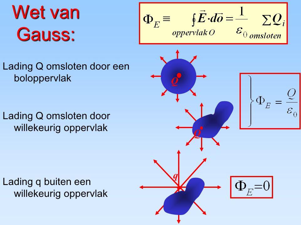 Wet van Gauss: Q Lading Q omsloten door willekeurig oppervlak q Lading q buiten een willekeurig oppervlak Q Lading Q omsloten door een boloppervlak