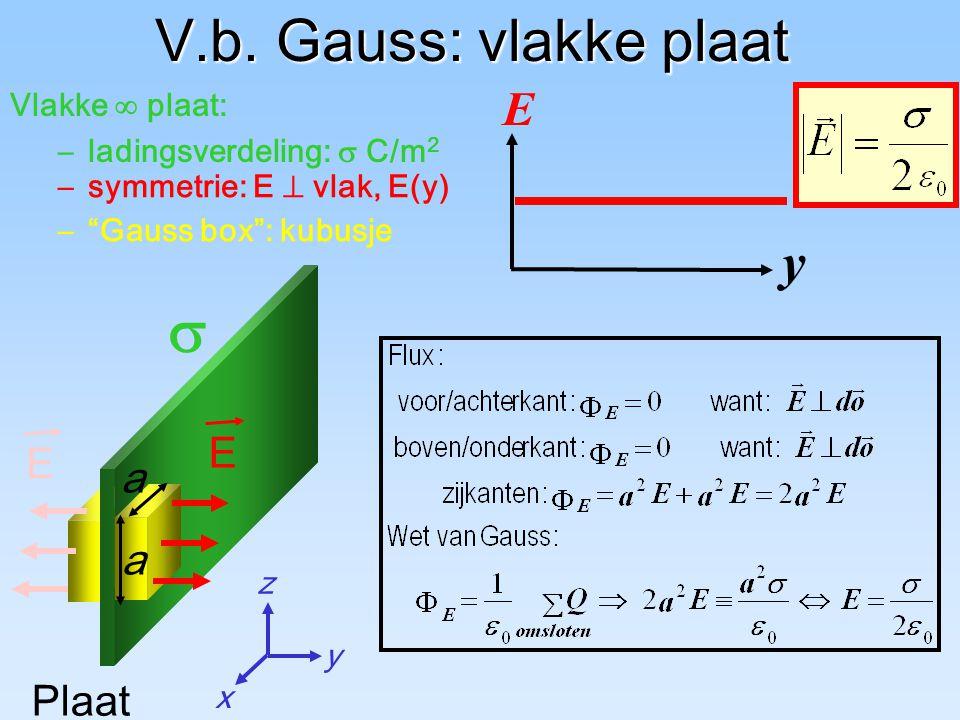 """z x y Vlakke  plaat: –ladingsverdeling:  C/m 2  Plaat V.b. Gauss: vlakke plaat –""""Gauss box"""": kubusje a a y E E –symmetrie: E  vlak, E(y) E"""