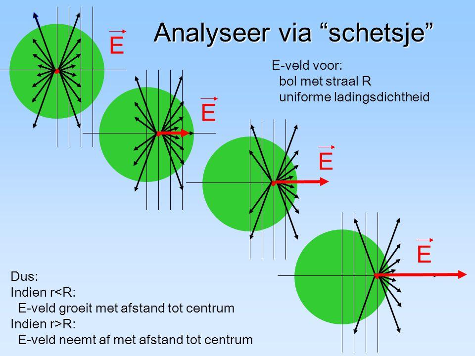 "Analyseer via ""schetsje"" E E E E Dus: Indien r<R: E-veld groeit met afstand tot centrum Indien r>R: E-veld neemt af met afstand tot centrum E-veld voo"