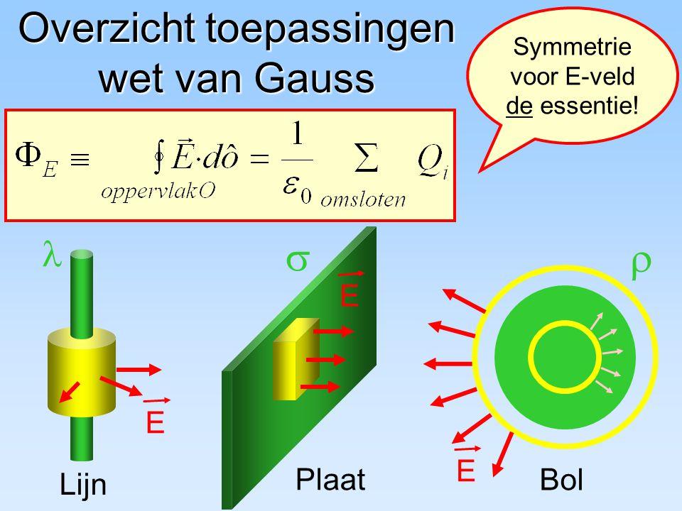 Overzicht toepassingen wet van Gauss Lijn E  Plaat E  Bol E Symmetrie voor E-veld de essentie!