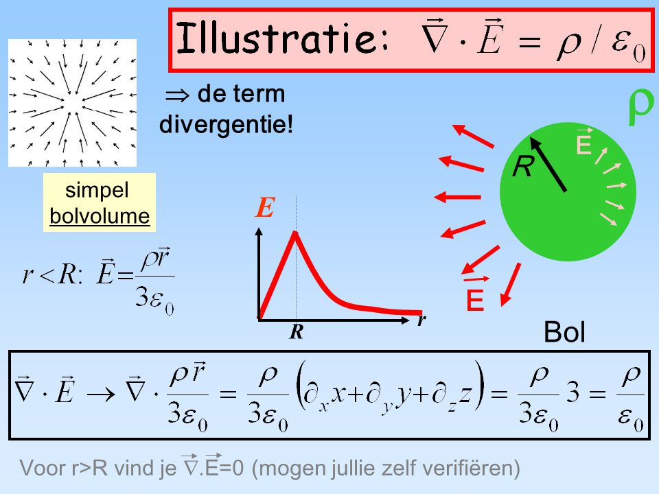  R simpel bolvolume r E R Bol E E  de term divergentie! Voor r>R vind je .E=0 (mogen jullie zelf verifiëren)