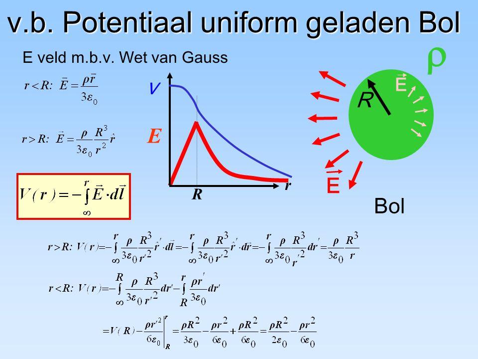 v.b. Potentiaal uniform geladen Bol r E R  R Bol E E E veld m.b.v. Wet van Gauss V