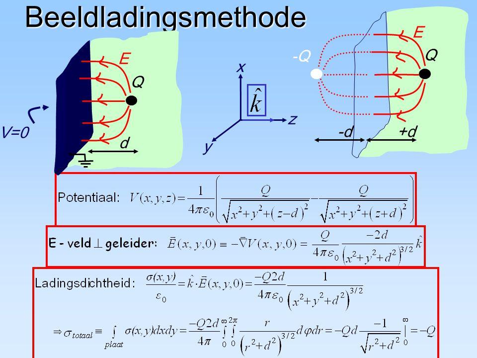 Beeldladingsmethode z y x V=0 Q E d -Q Q E +d-d