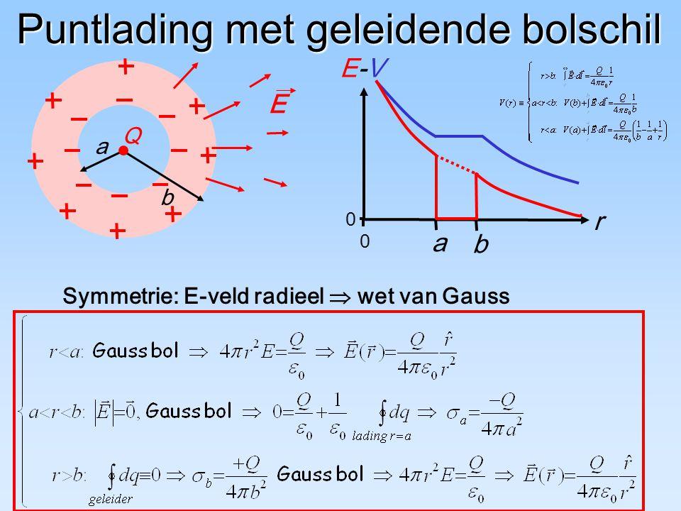 b a Q Puntlading met geleidende bolschil Symmetrie: E-veld radieel  wet van Gauss E r a b E-VE-V 0 0