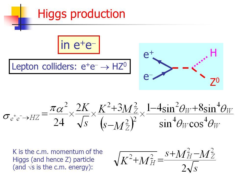 Higgs decay H Z0Z0 Z0Z0 HZ0Z0HZ0Z0 H WW W+W+ HW+WHW+W H f f H  ff H  H   t