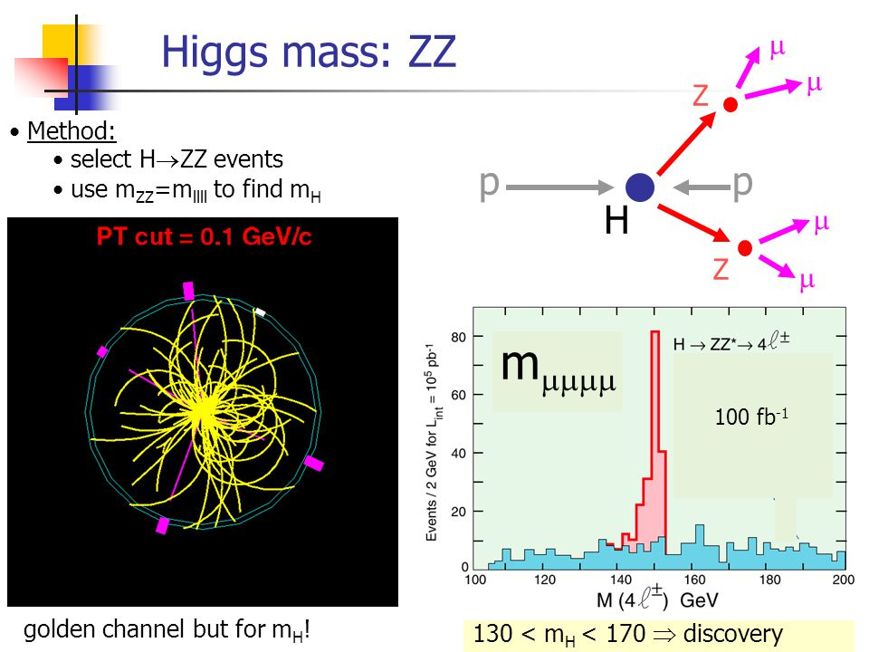 Higgs directly (Note: all fixed once masses are known!) Higgs decay 1% 10% 100300600 branching fraction M Higgs (GeV) H  tt H  bb H  H  WW H  Z