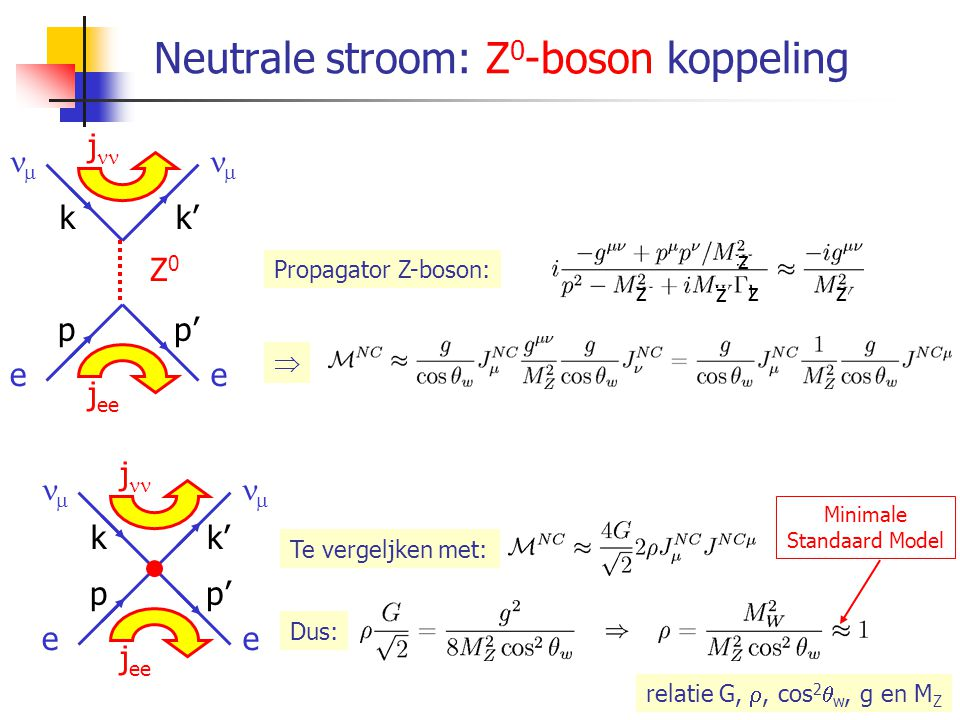 Neutrale stromen: Z 0 -boson en  koppelingen Fysische Z 0 -boson en  korresponderen met orthogonale lineaire kombinaties neutrale W 3 en B: De interaktie in termen van het Z 0 -boson en  wordt dan: Het E.M.