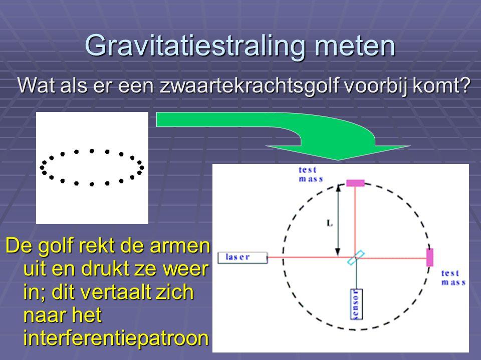 Gravitatiestraling meten Wat als er een zwaartekrachtsgolf voorbij komt? De golf rekt de armen uit en drukt ze weer in; dit vertaalt zich naar het int