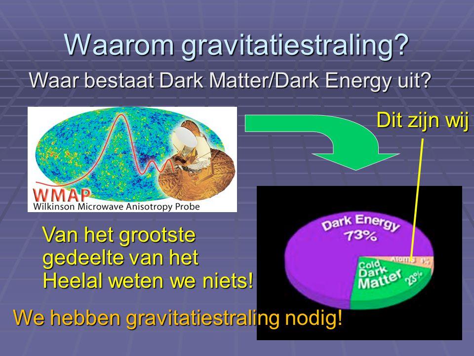 Waarom gravitatiestraling? Waar bestaat Dark Matter/Dark Energy uit? Van het grootste gedeelte van het Heelal weten we niets! Van het grootste gedeelt