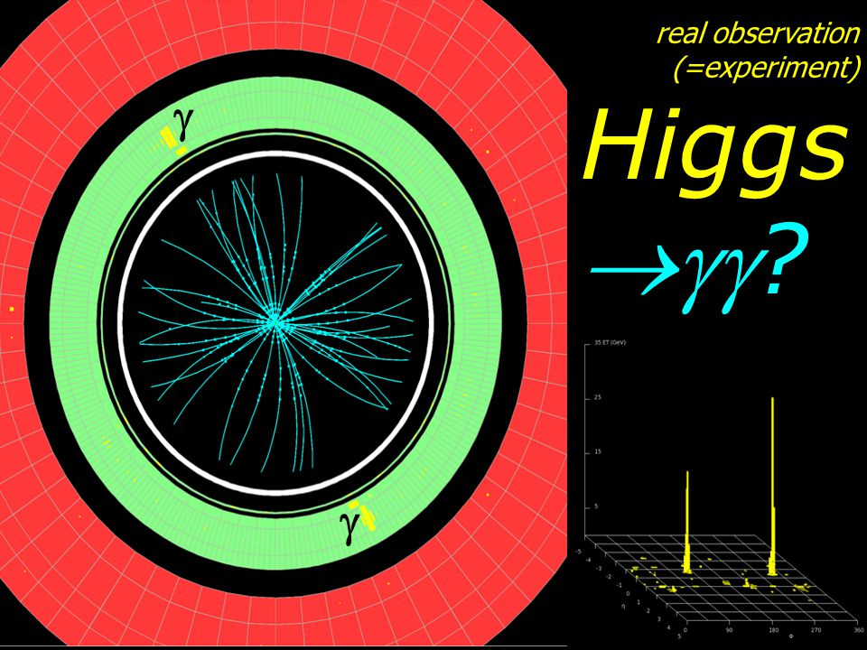 Higgs ?   real observation (=experiment)