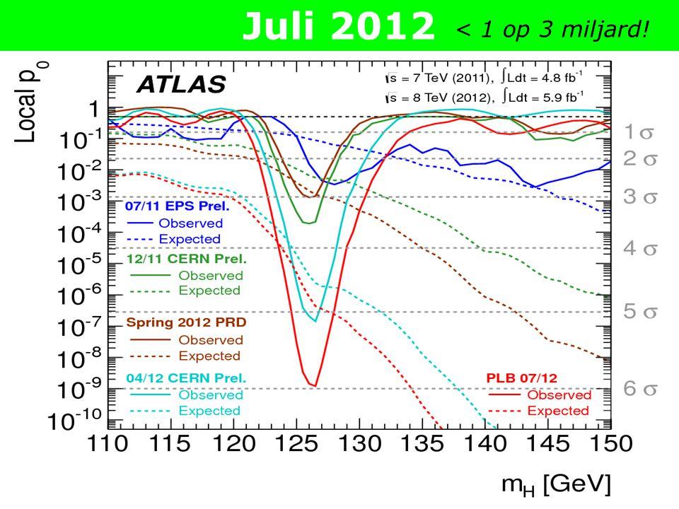 Juni 2012 < 1 op 3 miljoen …