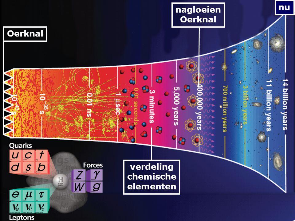 nu verdeling chemische elementen nagloeien Oerknal