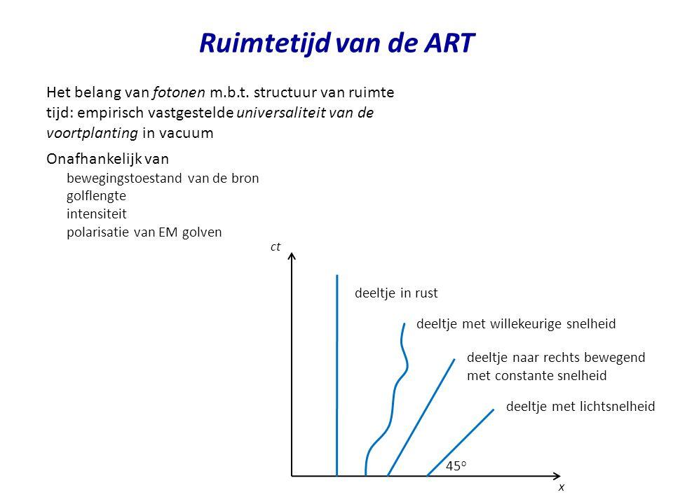 Ruimtetijd van de ART deeltje in rust x ct deeltje met willekeurige snelheid deeltje naar rechts bewegend met constante snelheid deeltje met lichtsnel