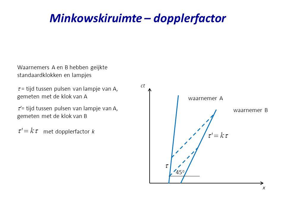 Minkowskiruimte – dopplerfactor waarnemer A x ct waarnemer B 45 o Waarnemers A en B hebben geijkte standaardklokken en lampjes  = tijd tussen pulsen
