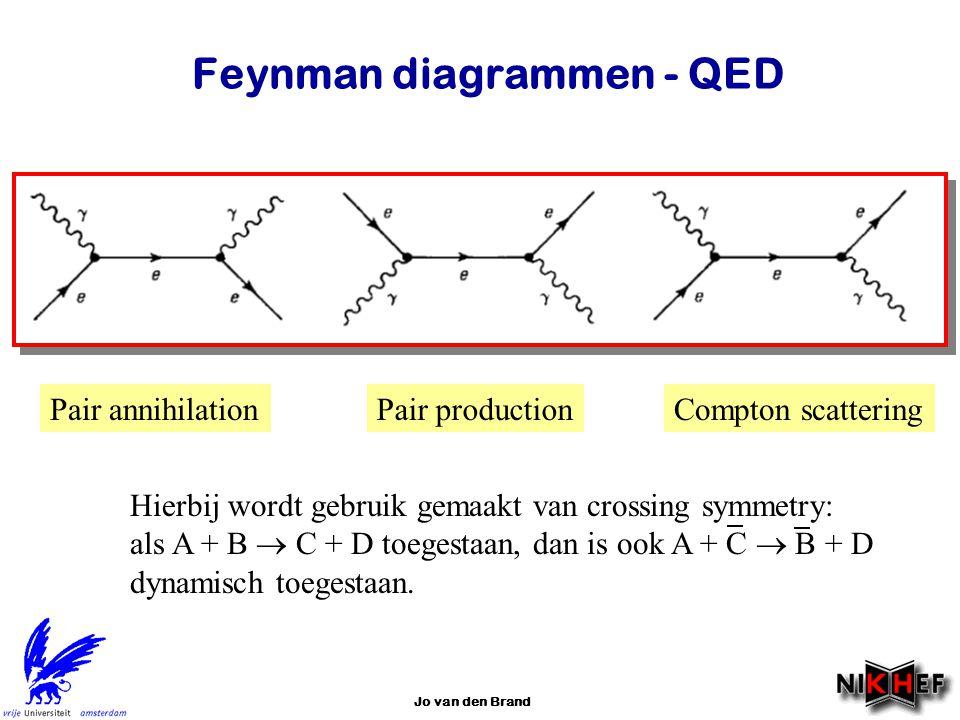 Jo van den Brand Feynman diagrammen - QED Pair annihilationCompton scatteringPair production Hierbij wordt gebruik gemaakt van crossing symmetry: als