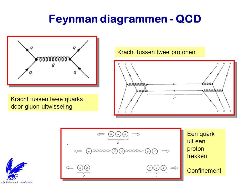 Jo van den Brand13 Feynman diagrammen - QCD Kracht tussen twee quarks door gluon uitwisseling Kracht tussen twee protonen Een quark uit een proton tre