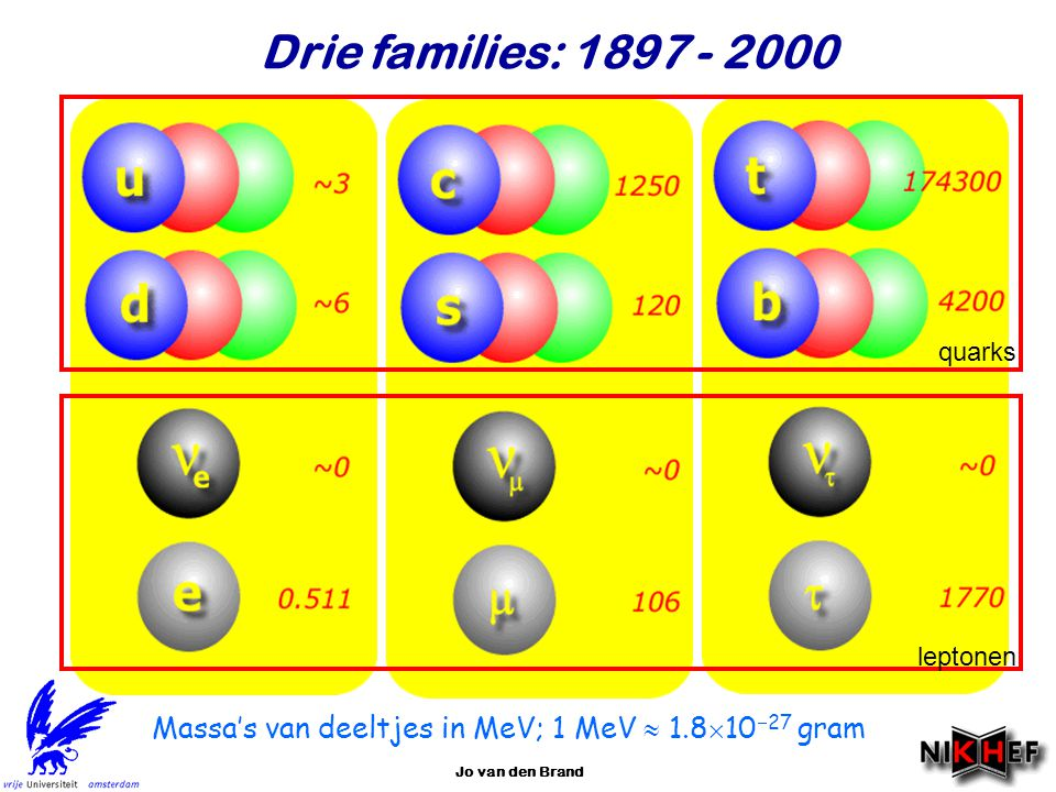 Najaar 2007Jo van den Brand44 Kaon verval Semi-leptonisch verval: Deeltje en anti-deeltje zijn verschillend van elkaar.