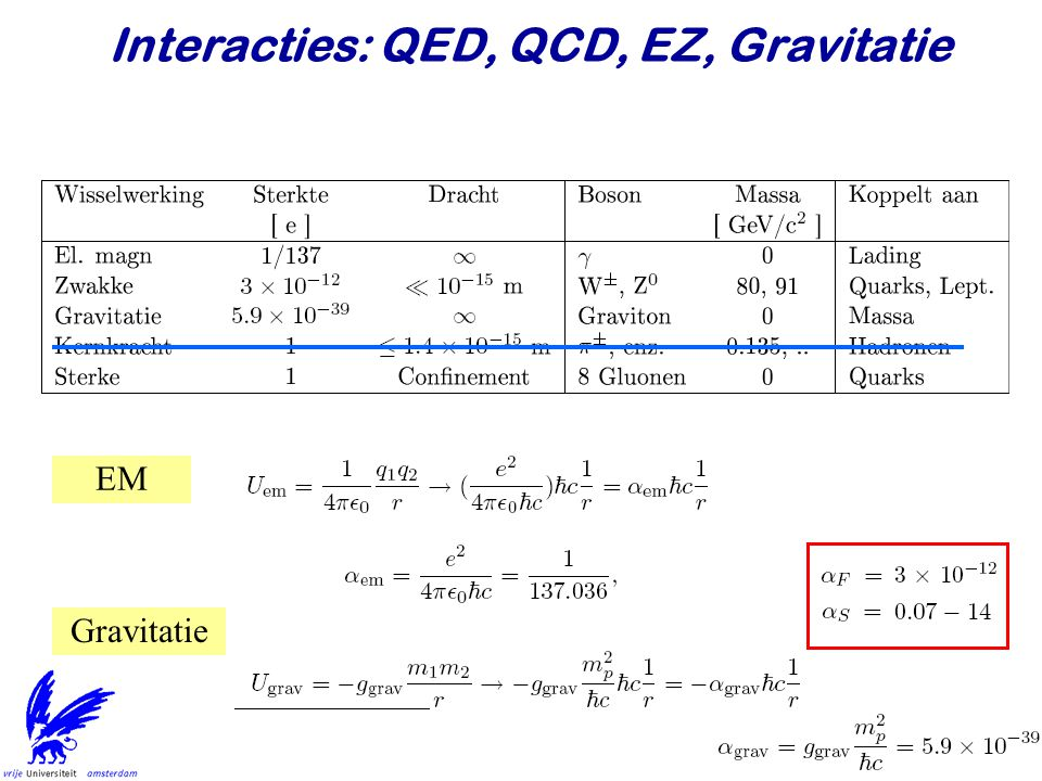7 Interacties: QED, QCD, EZ, Gravitatie EM Gravitatie