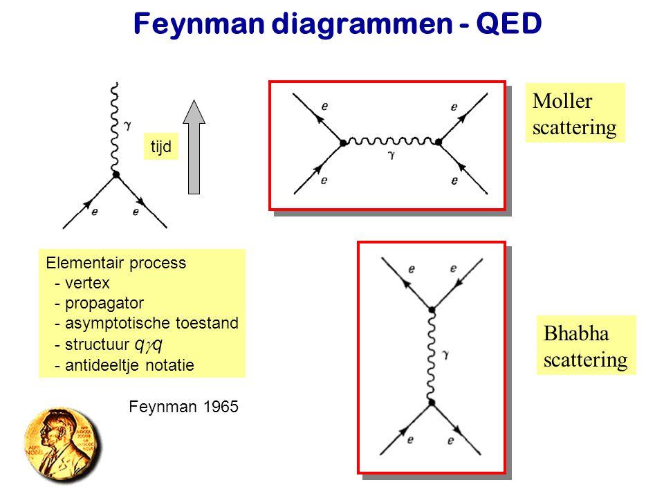 Najaar 2007Jo van den Brand8 Feynman diagrammen - QED tijd Elementair process - vertex - propagator - asymptotische toestand - structuur q  q - antid