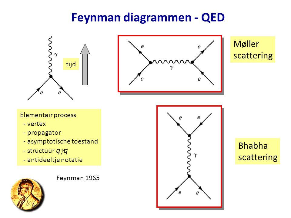 Feynman diagrammen - QED tijd Elementair process - vertex - propagator - asymptotische toestand - structuur q  q - antideeltje notatie Møller scatter