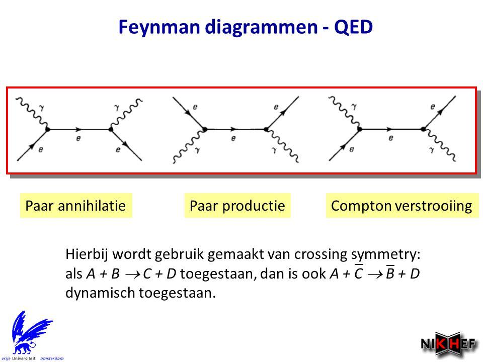Feynman diagrammen - QED Paar annihilatieCompton verstrooiingPaar productie Hierbij wordt gebruik gemaakt van crossing symmetry: als A + B  C + D toe